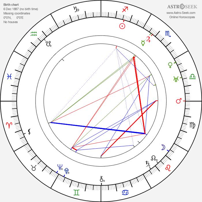 Lynn Fontanne - Astrology Natal Birth Chart