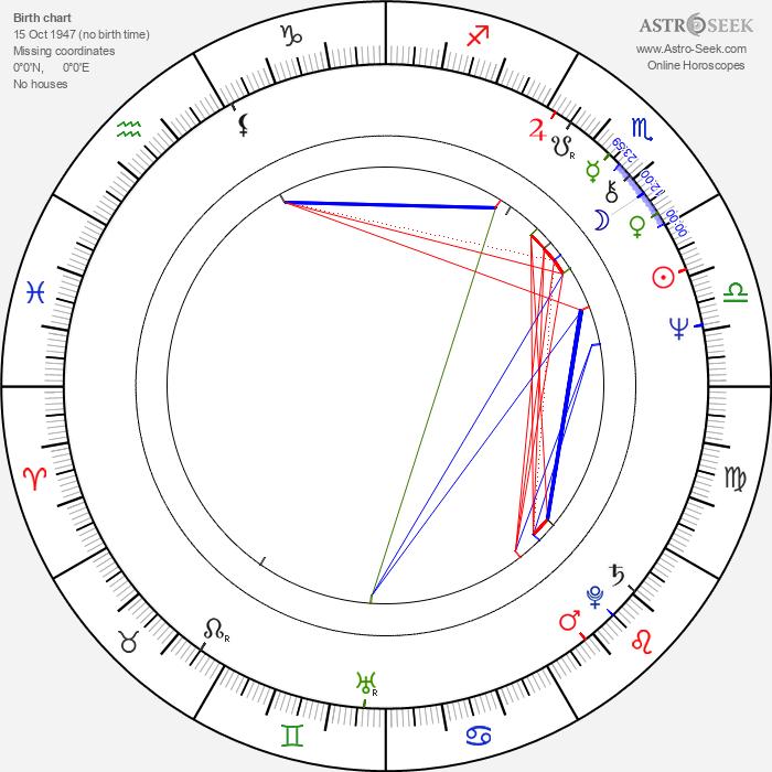 Lynn Lowry - Astrology Natal Birth Chart
