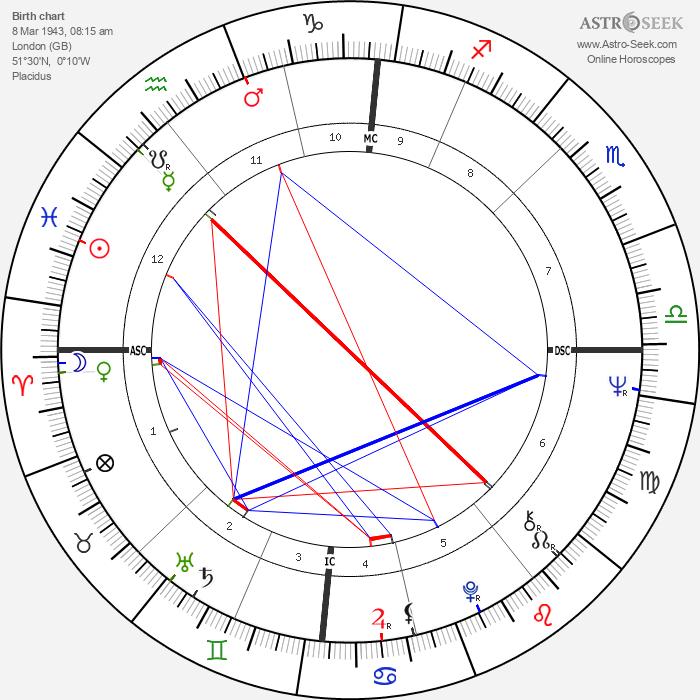 Lynn Redgrave - Astrology Natal Birth Chart