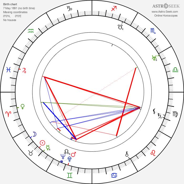 Lynn Reynolds - Astrology Natal Birth Chart
