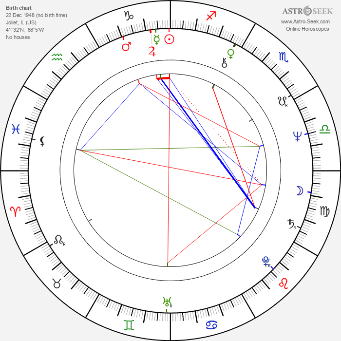 Lynne Thigpen - Astrology Natal Birth Chart
