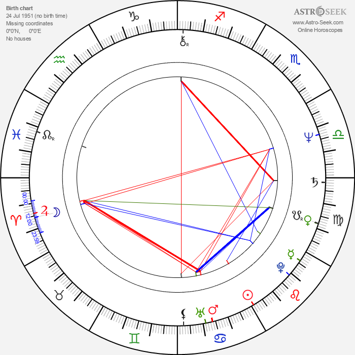 Lynval Golding - Astrology Natal Birth Chart