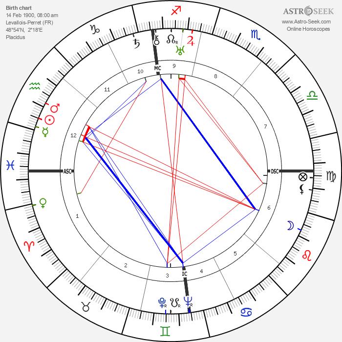 Lyse Gauty - Astrology Natal Birth Chart