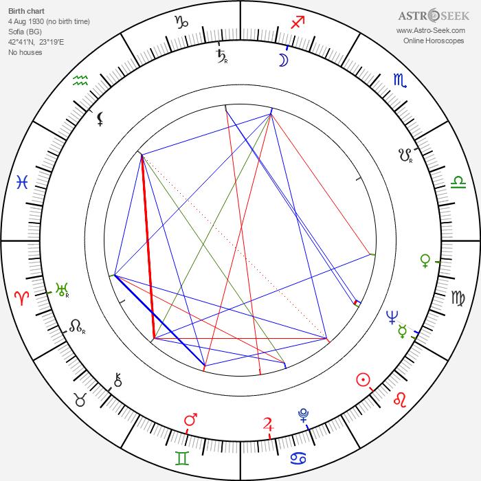 Lyubomir Dimitrov - Astrology Natal Birth Chart