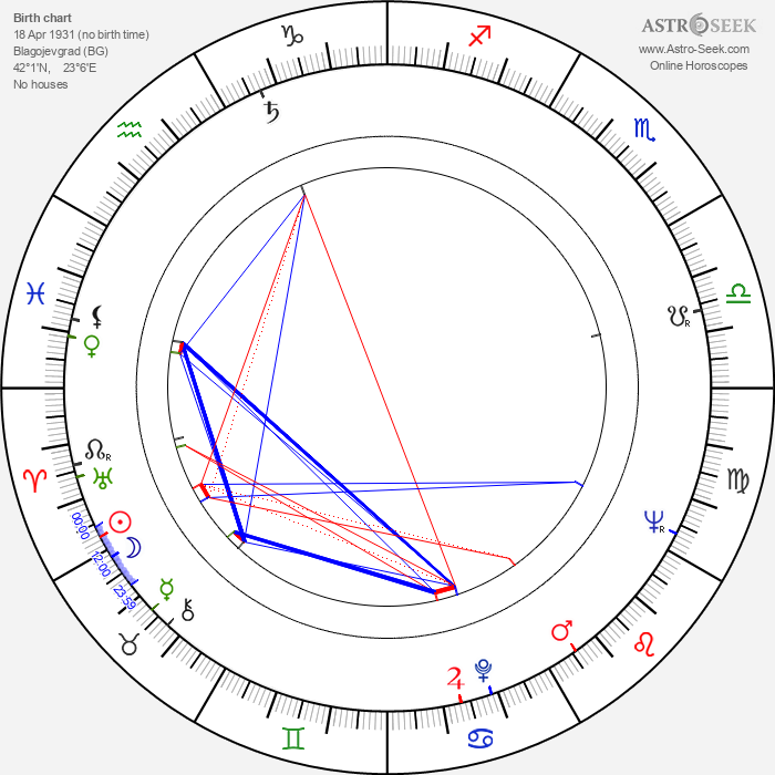 Lyubomir Sharlandzhiev - Astrology Natal Birth Chart