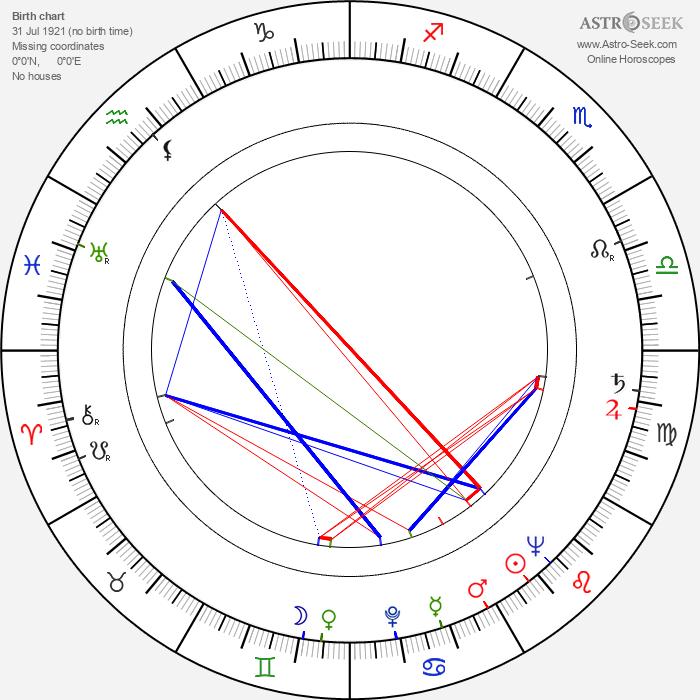Lyubov Sokolova - Astrology Natal Birth Chart