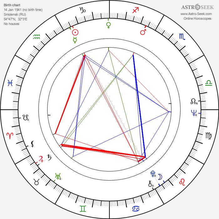 Lyubov Virolainen - Astrology Natal Birth Chart