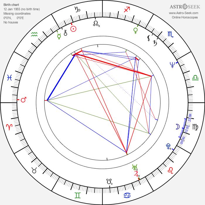 Lyudmil Todorov - Astrology Natal Birth Chart