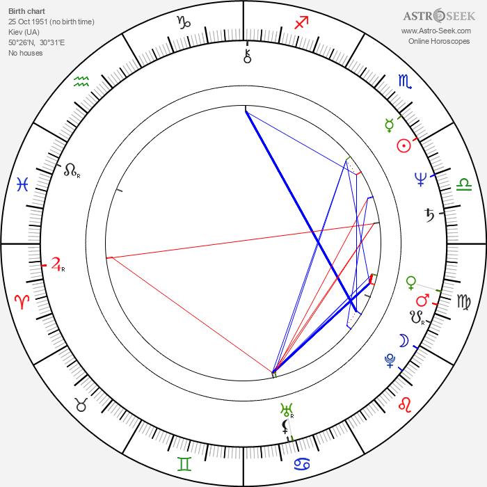 Lyudmila Efimenko - Astrology Natal Birth Chart