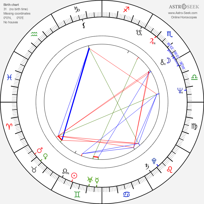 Lyudmila Gladunko - Astrology Natal Birth Chart