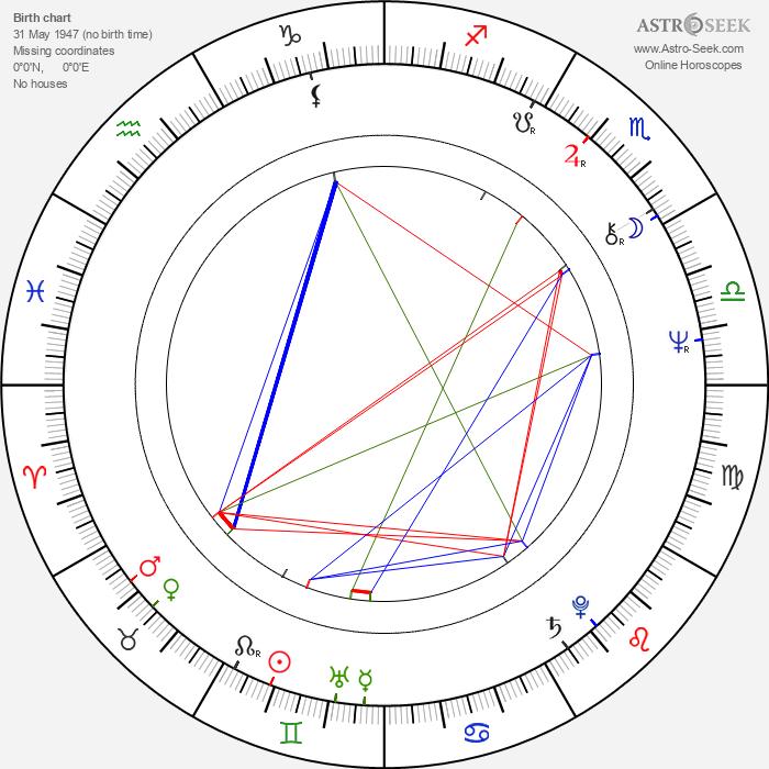 Lyudmila Gladunko - Astrology Natal Birth Chart