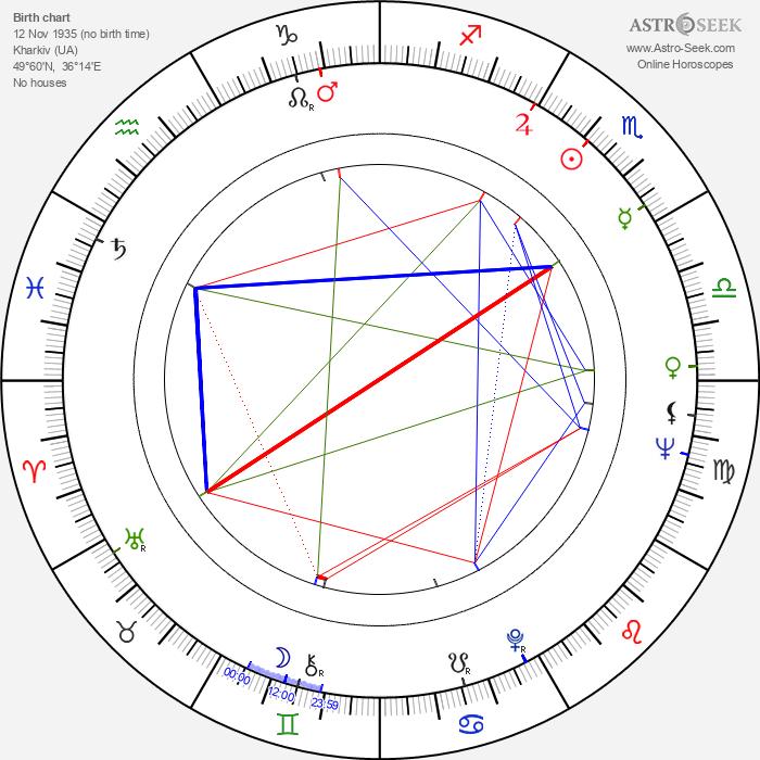 Lyudmila Markovna Gurchenko - Astrology Natal Birth Chart