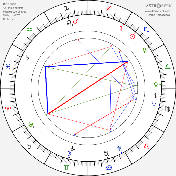 Lyudmila Markovna Gurchenko - Astrology Natal Birth Chart