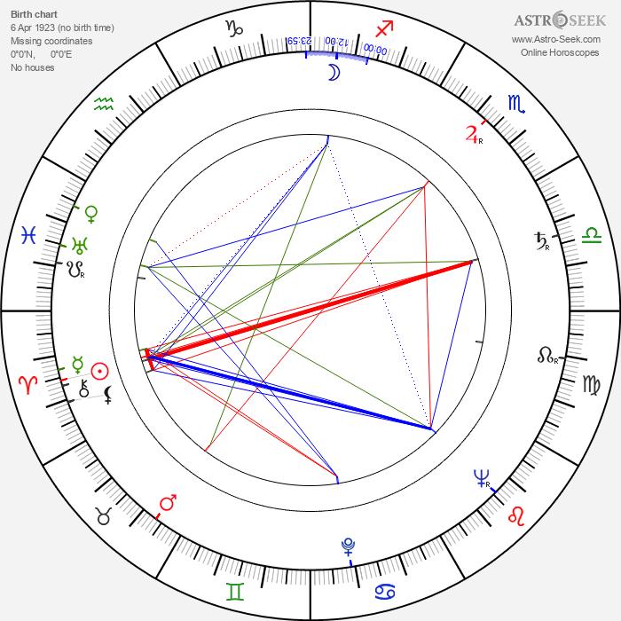 Lyudmila Shagalova - Astrology Natal Birth Chart
