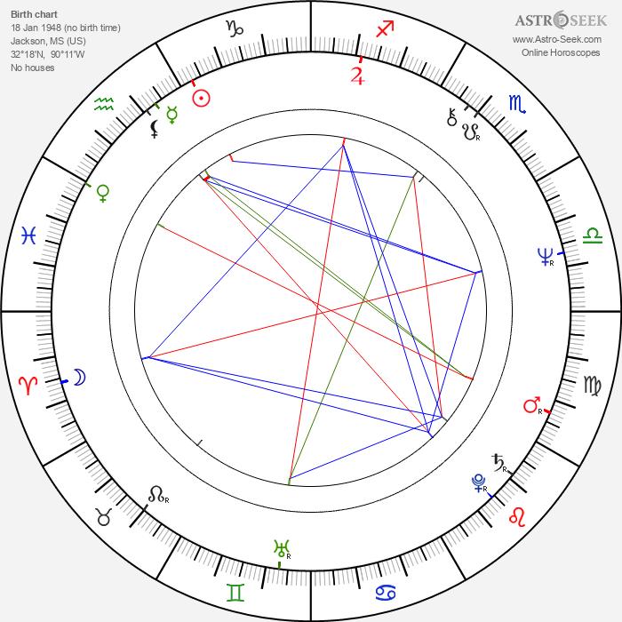 M. C. Gainey - Astrology Natal Birth Chart