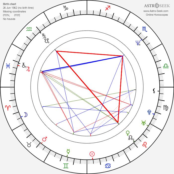 M. David Mullen - Astrology Natal Birth Chart