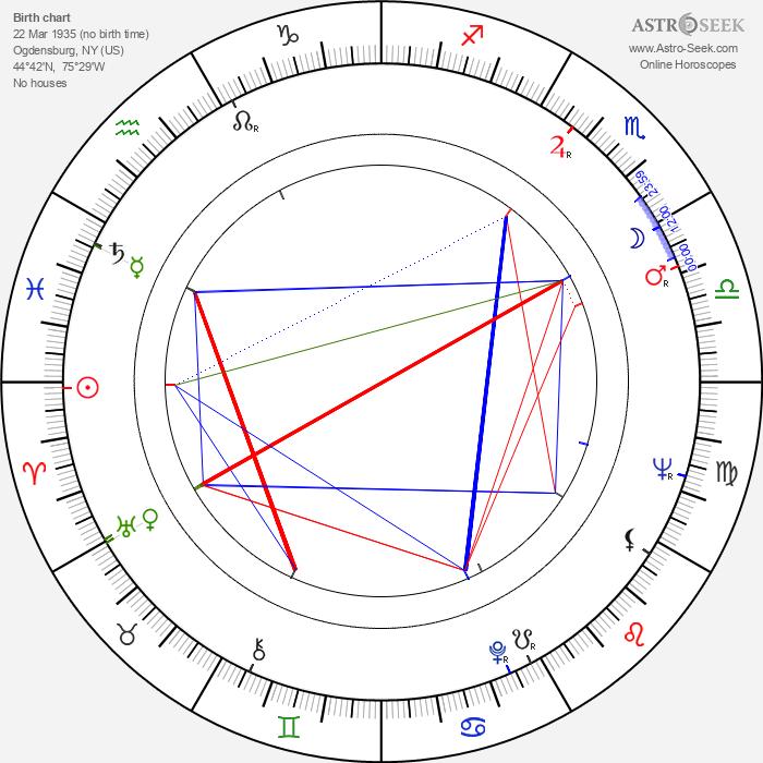 M. Emmet Walsh - Astrology Natal Birth Chart