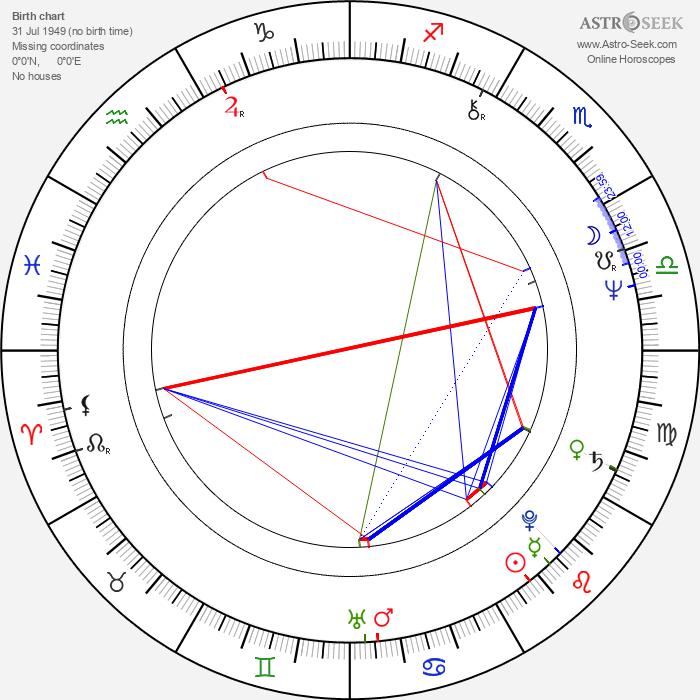 M. Jackson - Astrology Natal Birth Chart