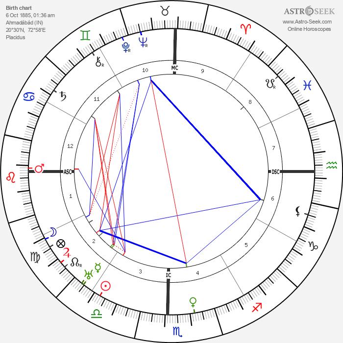 M. N. Tantri - Astrology Natal Birth Chart