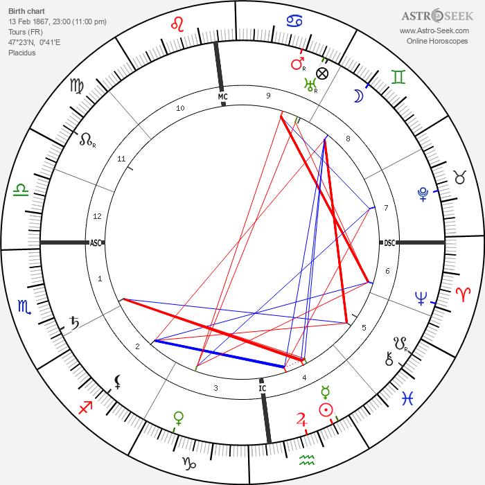 M. Paul Choisnard - Astrology Natal Birth Chart