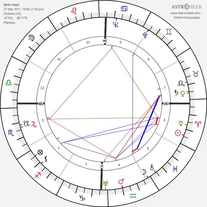 M. S. Sitaramiah - Astrology Natal Birth Chart