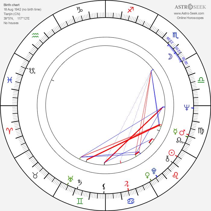 Ma Wu - Astrology Natal Birth Chart