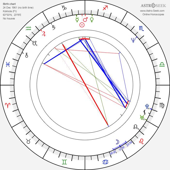 Maarit Tastula - Astrology Natal Birth Chart
