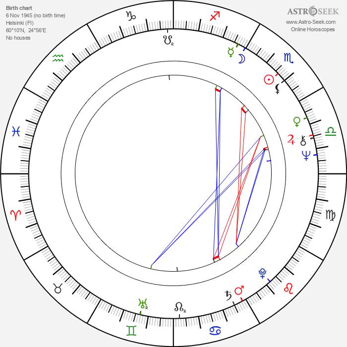 Maarita Mäkelä - Astrology Natal Birth Chart