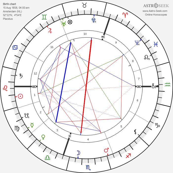 Maarten Maartens - Astrology Natal Birth Chart