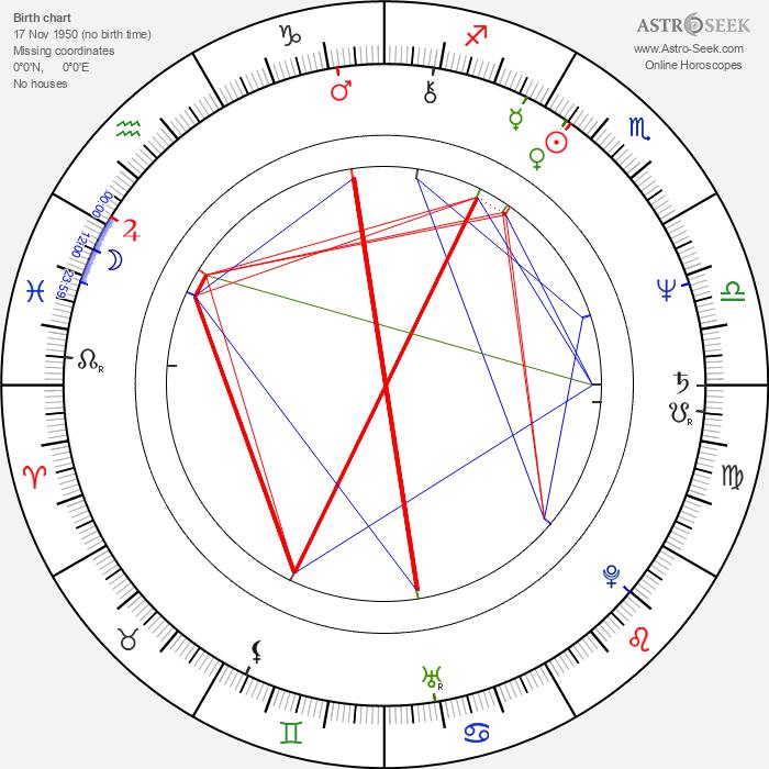 Mabel Cheung - Astrology Natal Birth Chart