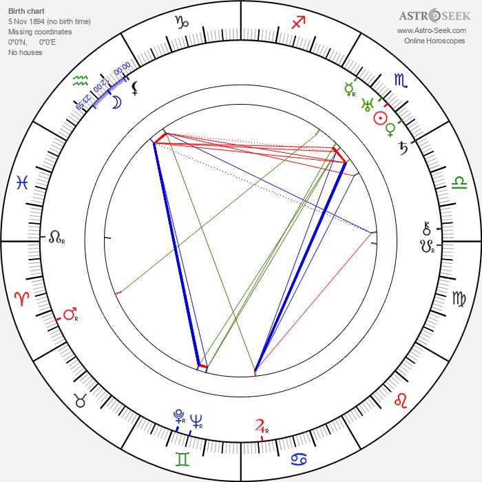 Mabel Forrest - Astrology Natal Birth Chart