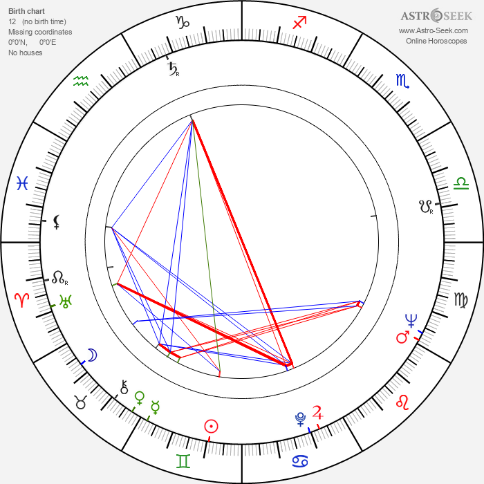 Mac Ahlberg - Astrology Natal Birth Chart