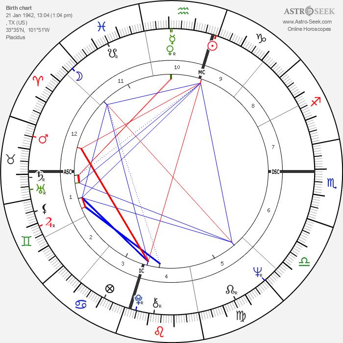 Mac Davis - Astrology Natal Birth Chart