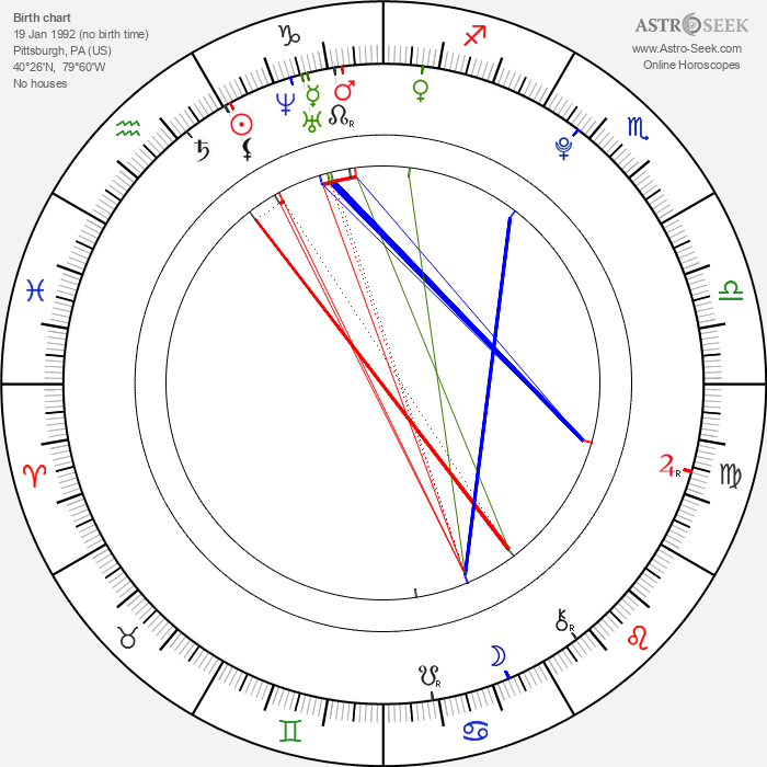Mac Miller - Astrology Natal Birth Chart