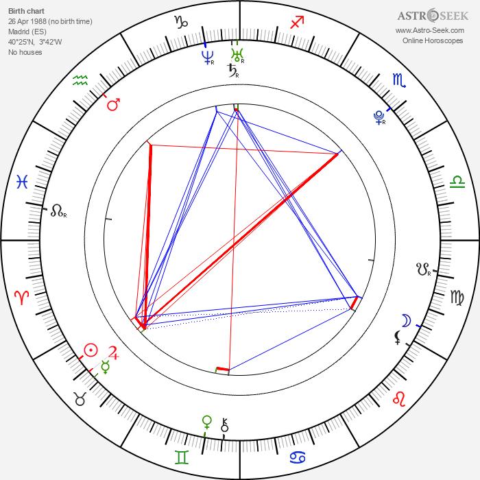 Macarena García - Astrology Natal Birth Chart