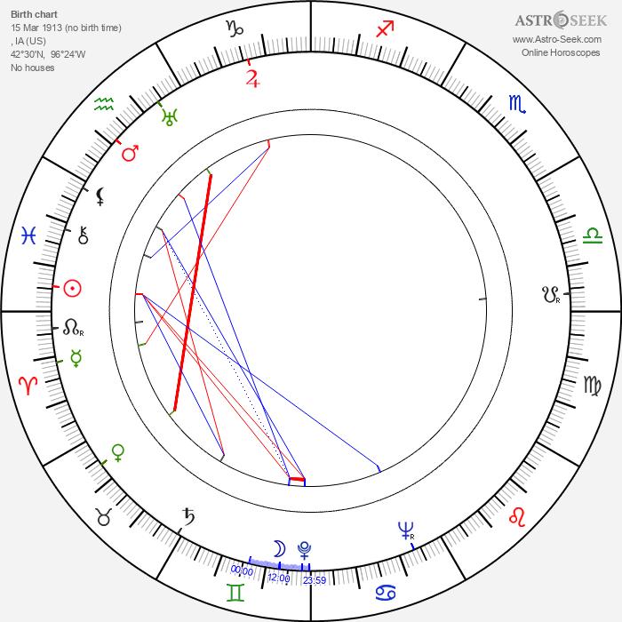 Macdonald Carey - Astrology Natal Birth Chart