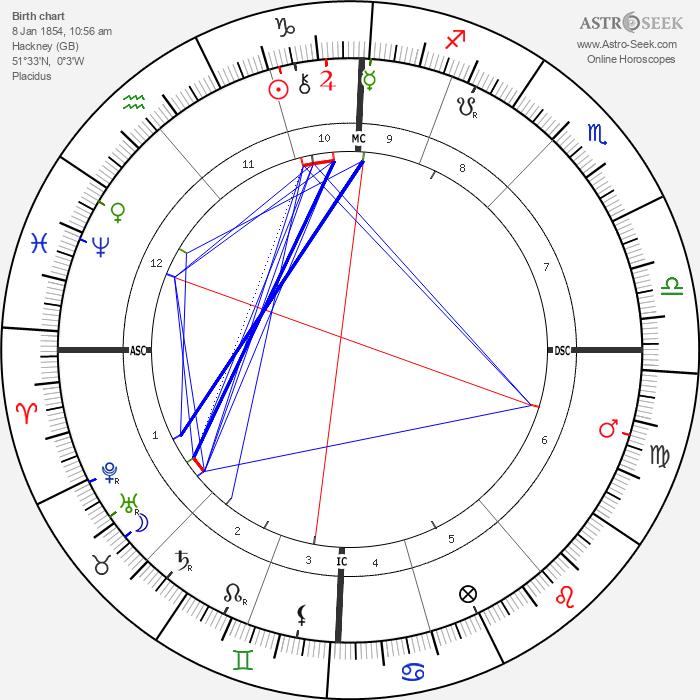 MacGregor Mathers - Astrology Natal Birth Chart