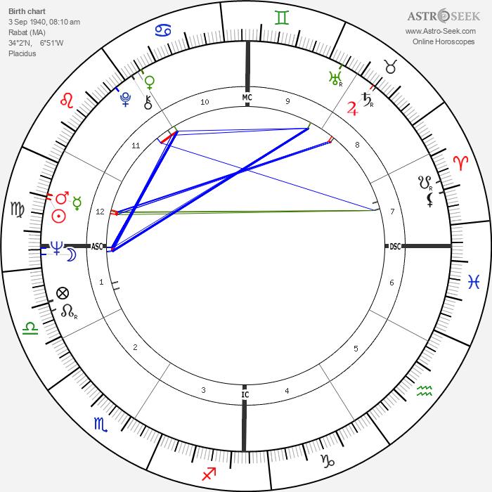 Macha Méril - Astrology Natal Birth Chart