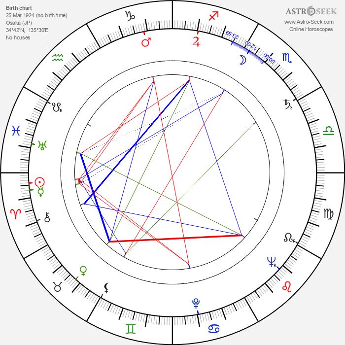 Machiko Kyô - Astrology Natal Birth Chart