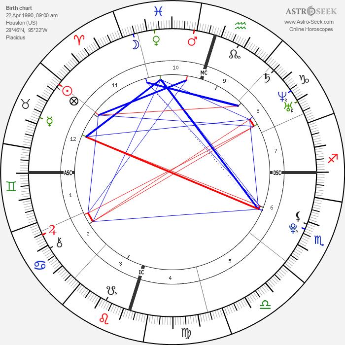 Machine Gun Kelly - Astrology Natal Birth Chart
