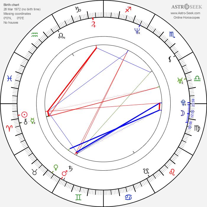 Maciej Cuske - Astrology Natal Birth Chart