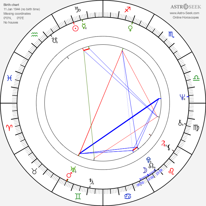 Maciej Damiecki - Astrology Natal Birth Chart