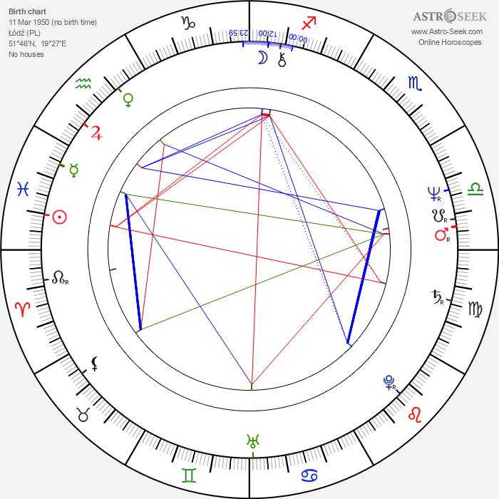 Maciej Góraj - Astrology Natal Birth Chart