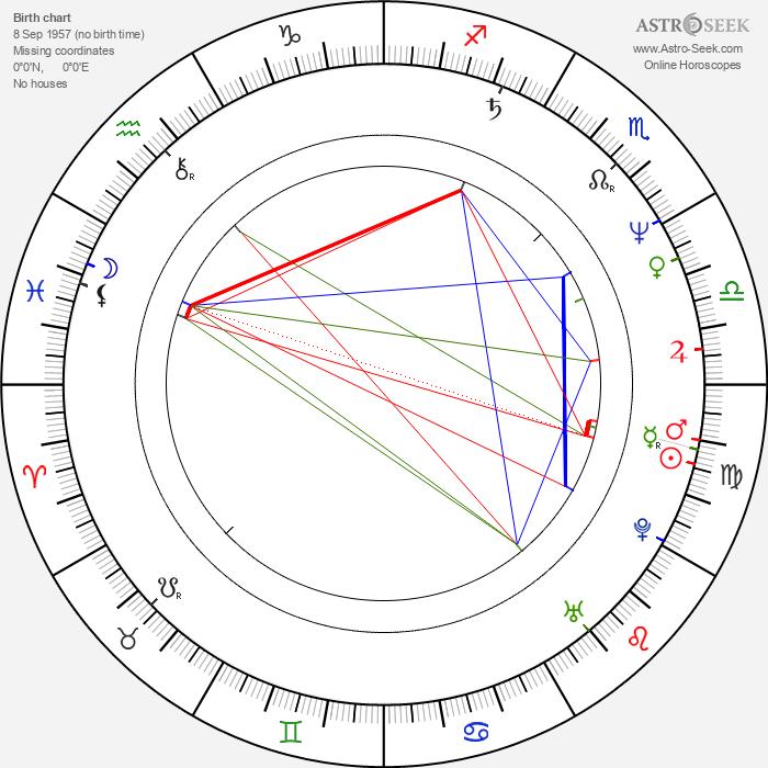 Maciej Kozlowski - Astrology Natal Birth Chart
