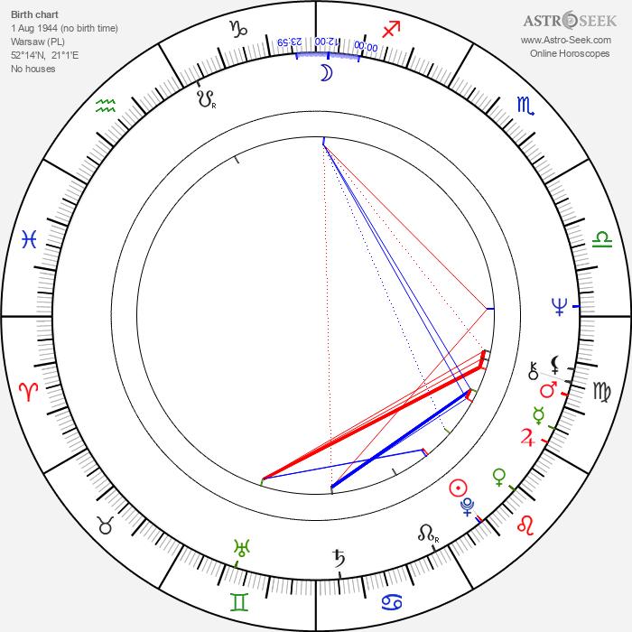 Maciej Pietrzyk - Astrology Natal Birth Chart