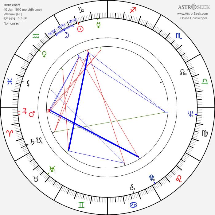 Maciej Rayzacher - Astrology Natal Birth Chart
