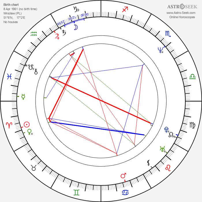 Maciej Sosnowski - Astrology Natal Birth Chart