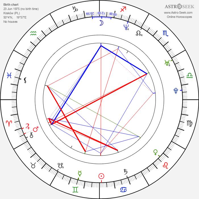 Maciej Stuhr - Astrology Natal Birth Chart