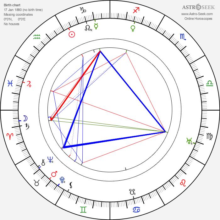 Mack Sennett - Astrology Natal Birth Chart