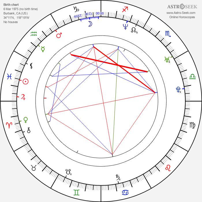 Mackenzie Firgens - Astrology Natal Birth Chart